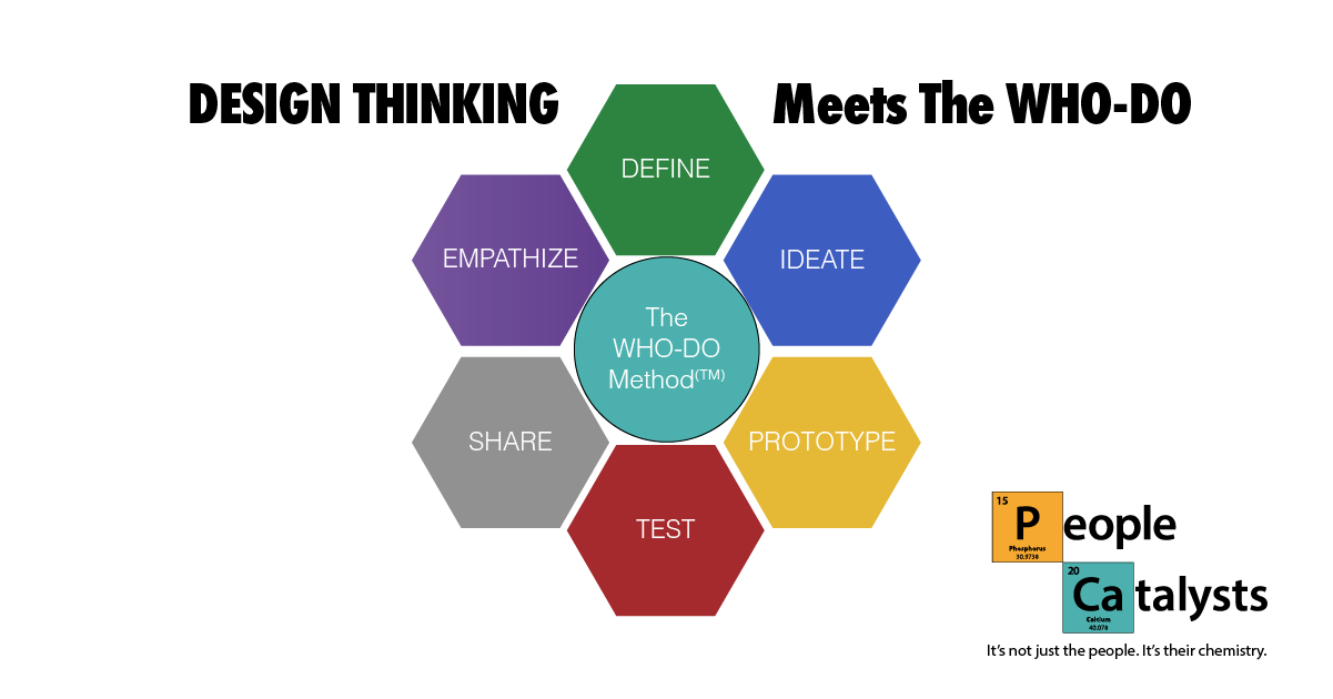 Design Thinking Meets The WHO-DO Method graphic